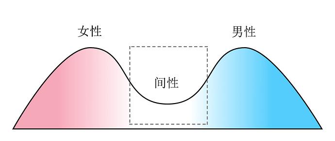 bimodal-Chinese